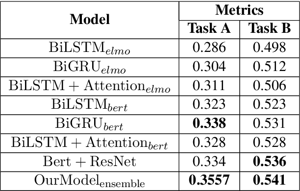 Figure 4 for YNU-HPCC at SemEval-2020 Task 8: Using a Parallel-Channel Model for Memotion Analysis