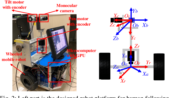 Figure 2 for Human Following for Wheeled Robot with Monocular Pan-tilt Camera