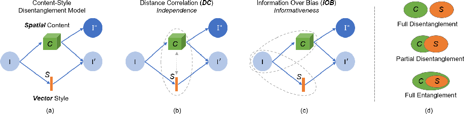 Figure 1 for Metrics for Exposing the Biases of Content-Style Disentanglement