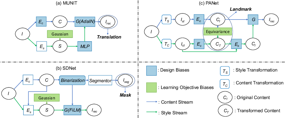 Figure 3 for Metrics for Exposing the Biases of Content-Style Disentanglement