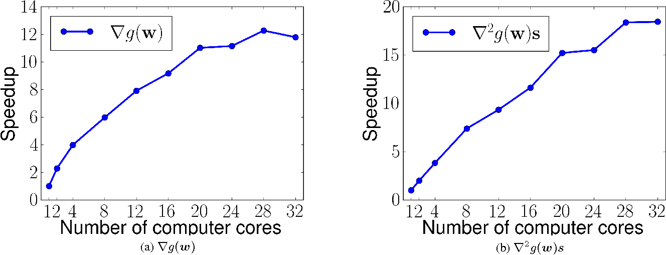 Figure 3 for Large-scale Multi-label Learning with Missing Labels