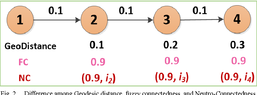 Figure 3 for Neutro-Connectedness Cut