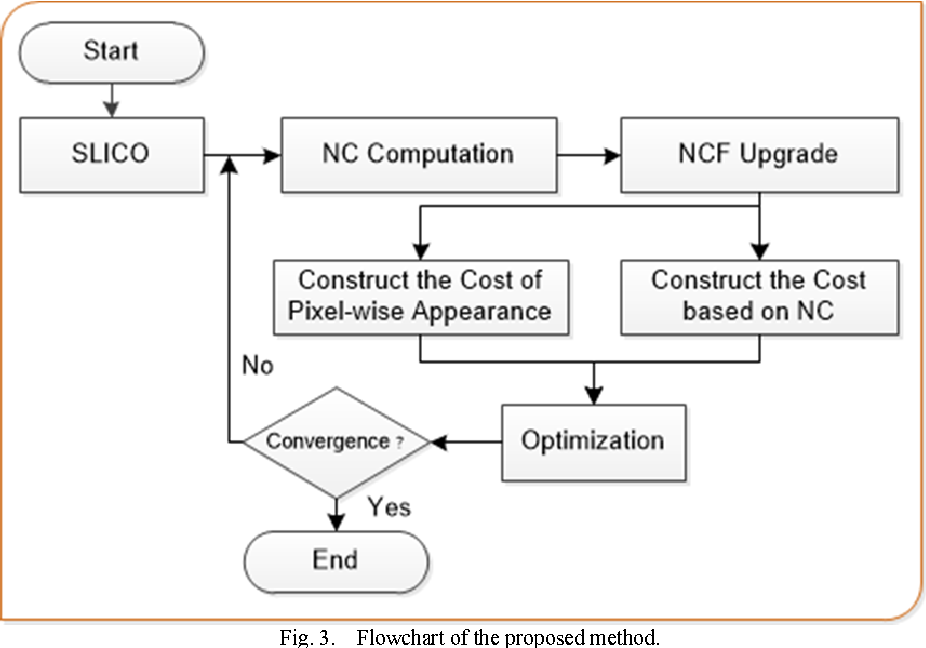 Figure 4 for Neutro-Connectedness Cut