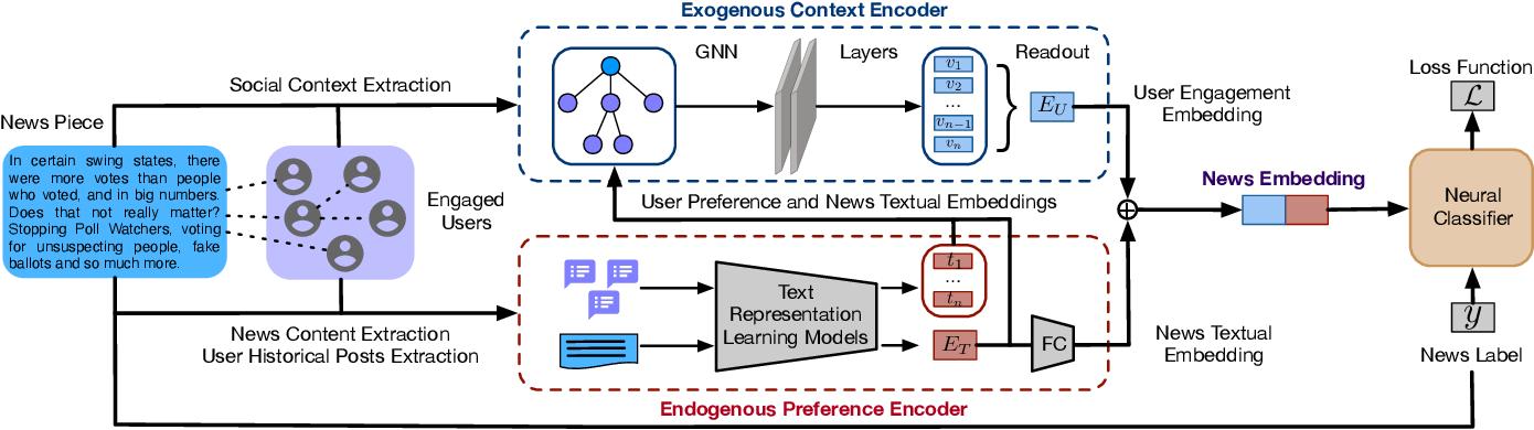Figure 1 for User Preference-aware Fake News Detection