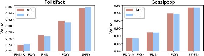 Figure 3 for User Preference-aware Fake News Detection