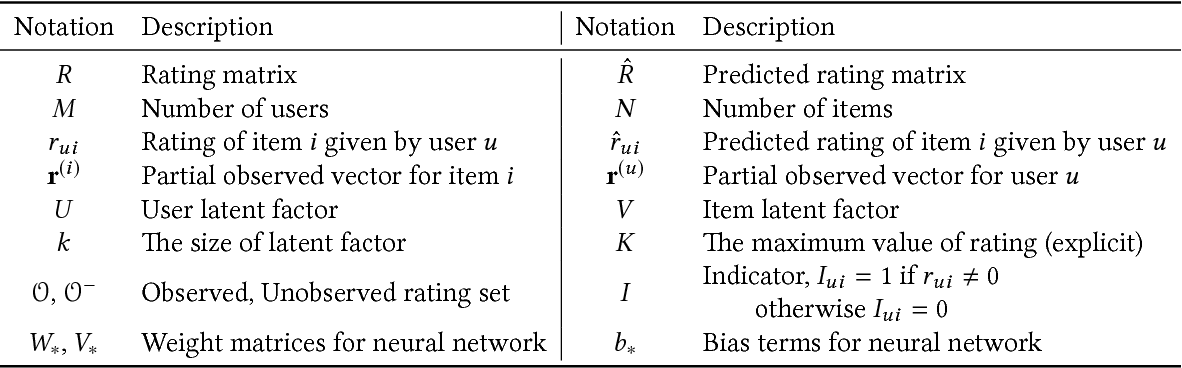 Deep Learning Based Recommender System A Survey And New
