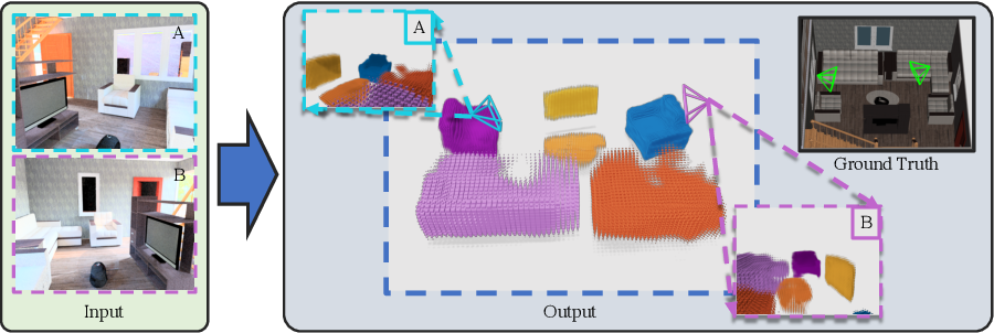 Figure 1 for Associative3D: Volumetric Reconstruction from Sparse Views