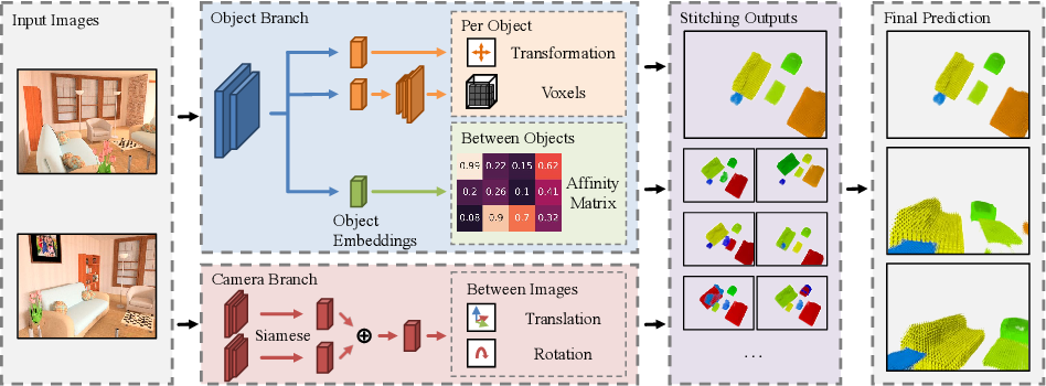 Figure 3 for Associative3D: Volumetric Reconstruction from Sparse Views
