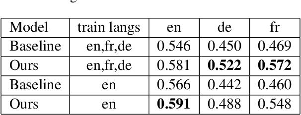 Figure 4 for Towards Zero-shot Cross-lingual Image Retrieval