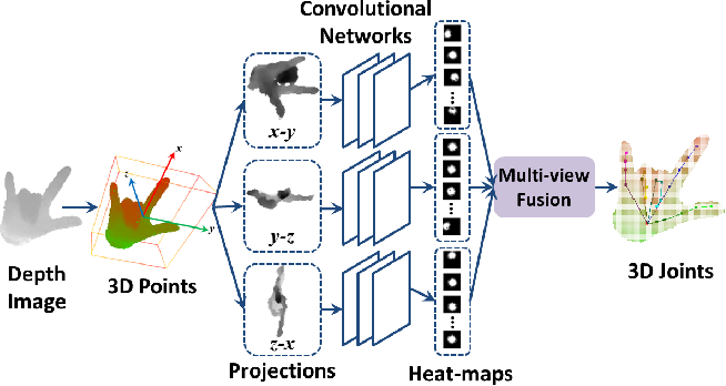 Figure 1 for Robust 3D Hand Pose Estimation in Single Depth Images: from Single-View CNN to Multi-View CNNs