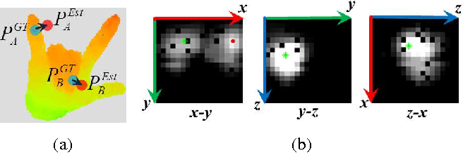Figure 3 for Robust 3D Hand Pose Estimation in Single Depth Images: from Single-View CNN to Multi-View CNNs