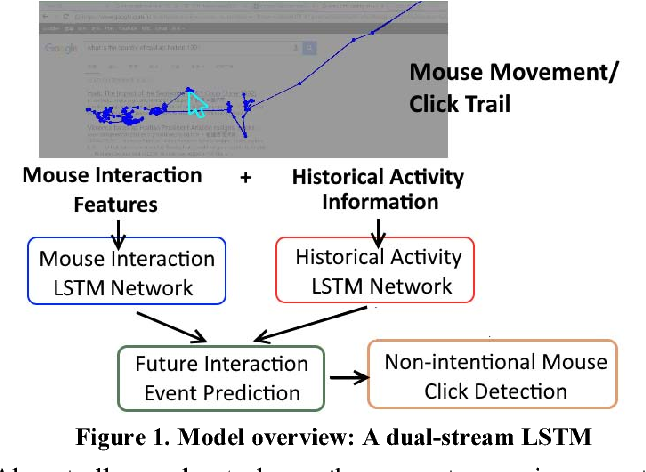Every Little Movement Has a Meaning of Its Own: Using Past Mouse ...
