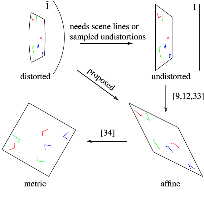 Figure 3 for Minimal Solvers for Rectifying from Radially-Distorted Scales and Change of Scales