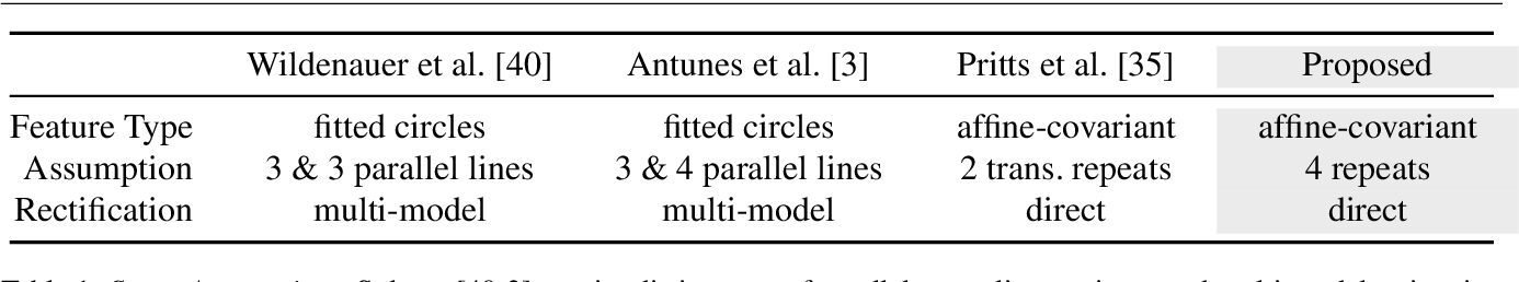 Figure 2 for Minimal Solvers for Rectifying from Radially-Distorted Scales and Change of Scales