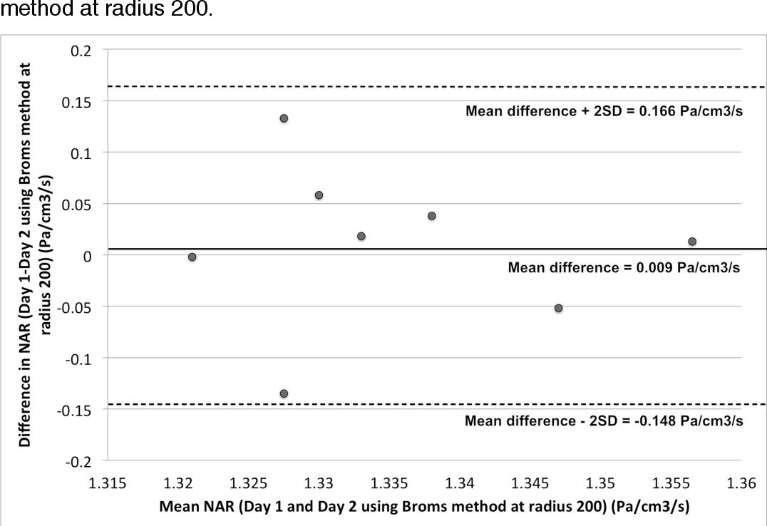 PDF] Comparison of different rhinomanometry methods in the