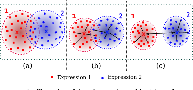 Figure 1 for Island Loss for Learning Discriminative Features in Facial Expression Recognition