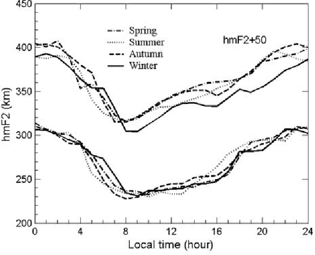 Figure 5. Diurnal and seasonal variation of the peak heights (hmF2) under low (lower four curves) and high (upper four curves, shifted by +50 km) solar activities.