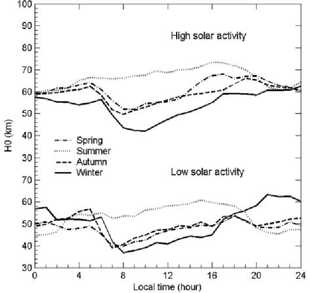 Figure 10. Diurnal and seasonal variations of effective topside scale heights H0 under low and high solar activities.