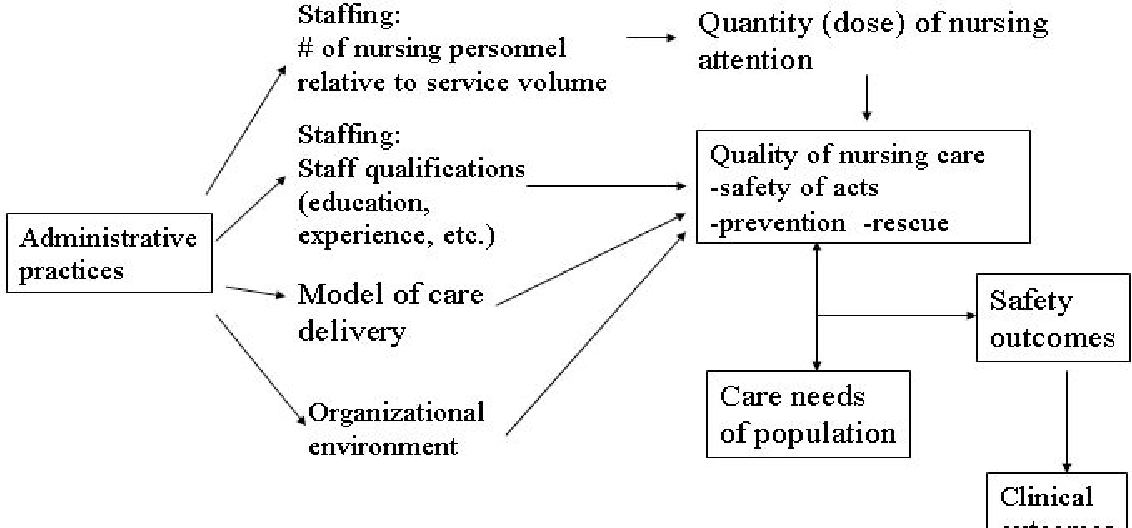 Figure 2 from Chapter 25   Nurse Staffing and Patient Care Quality