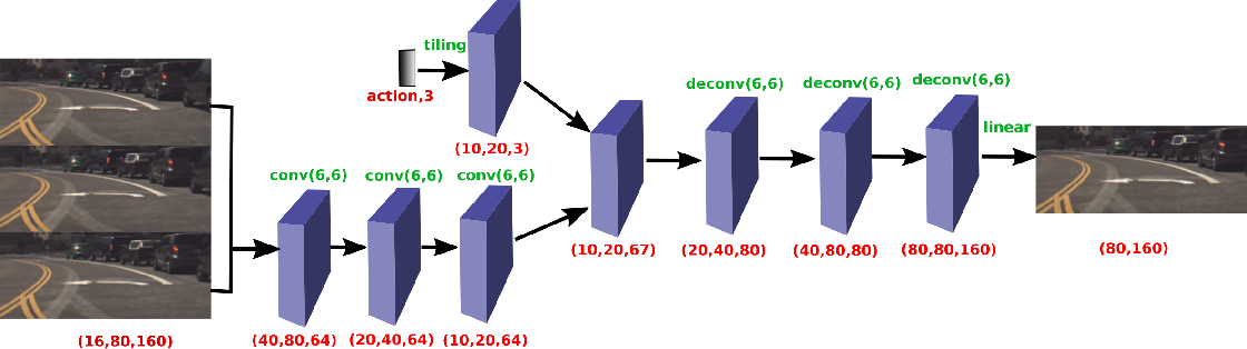 Figure 1 for Practical Issues of Action-conditioned Next Image Prediction