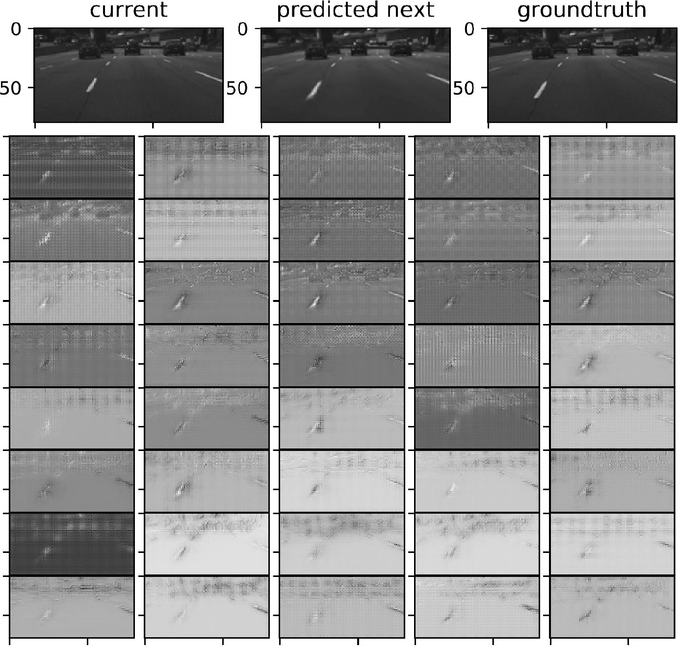 Figure 4 for Practical Issues of Action-conditioned Next Image Prediction