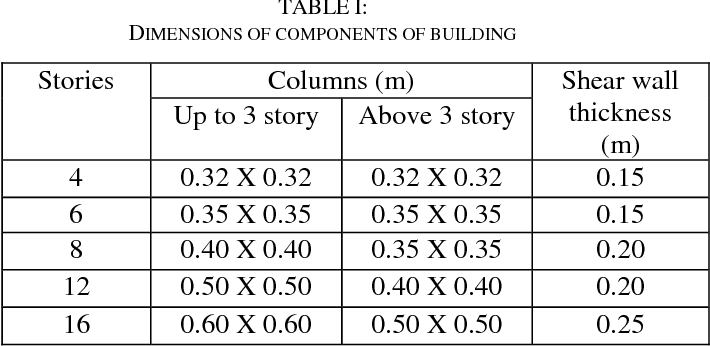 Table I from EFFECT OF SOIL-FLEXIBILITY ON LATERAL NATURAL PERIOD IN
