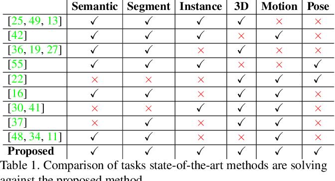 Figure 2 for U4D: Unsupervised 4D Dynamic Scene Understanding