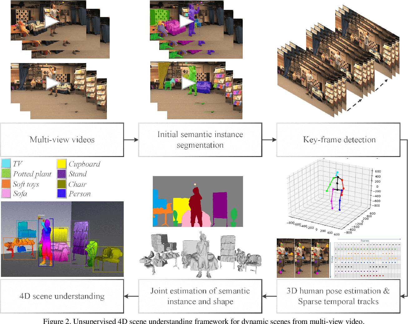 Figure 3 for U4D: Unsupervised 4D Dynamic Scene Understanding