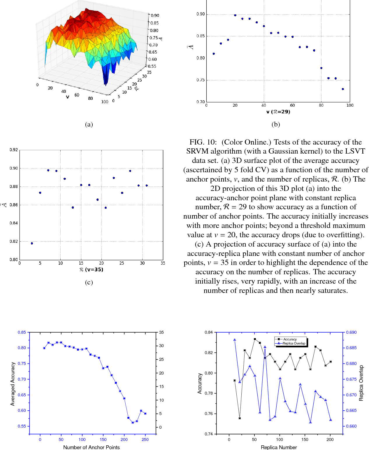Figure 2 for The Stochastic Replica Approach to Machine Learning: Stability and Parameter Optimization