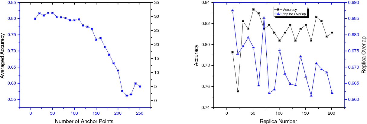 Figure 3 for The Stochastic Replica Approach to Machine Learning: Stability and Parameter Optimization