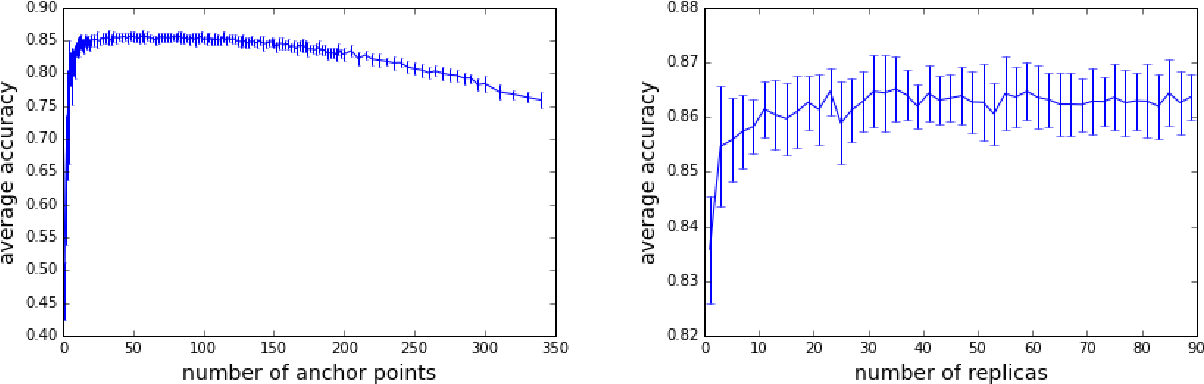 Figure 4 for The Stochastic Replica Approach to Machine Learning: Stability and Parameter Optimization