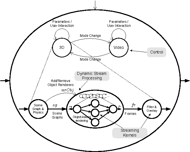 Reactive Process Networks