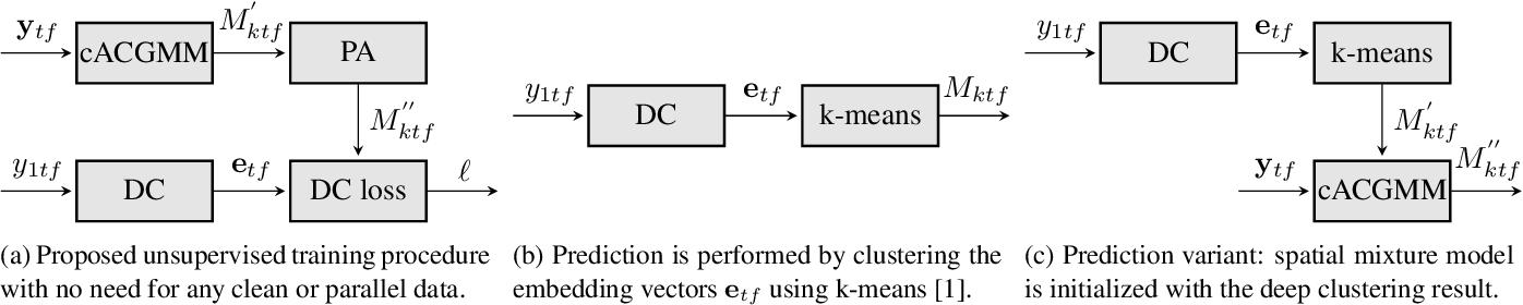 Figure 1 for Unsupervised training of a deep clustering model for multichannel blind source separation