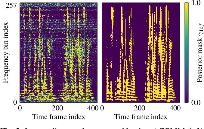 Figure 3 for Unsupervised training of a deep clustering model for multichannel blind source separation