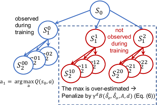 Figure 3 for Improve Agents without Retraining: Parallel Tree Search with Off-Policy Correction