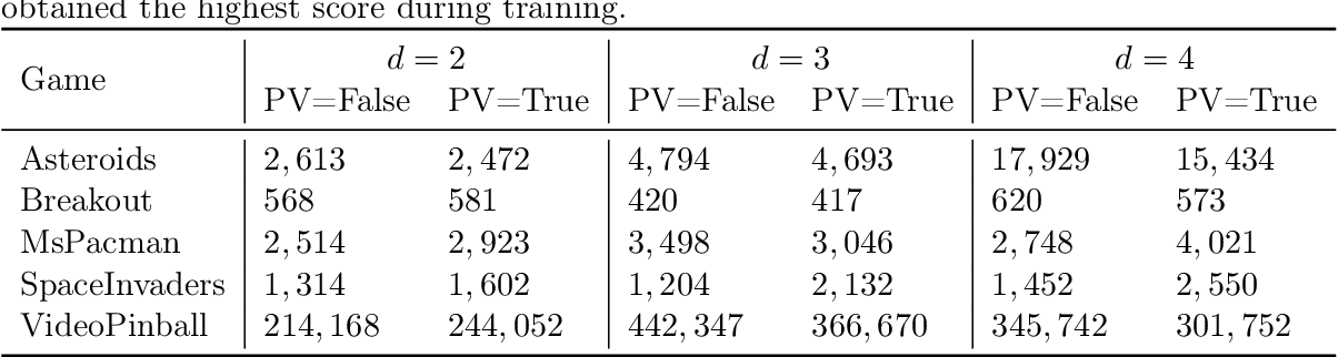 Figure 4 for Improve Agents without Retraining: Parallel Tree Search with Off-Policy Correction
