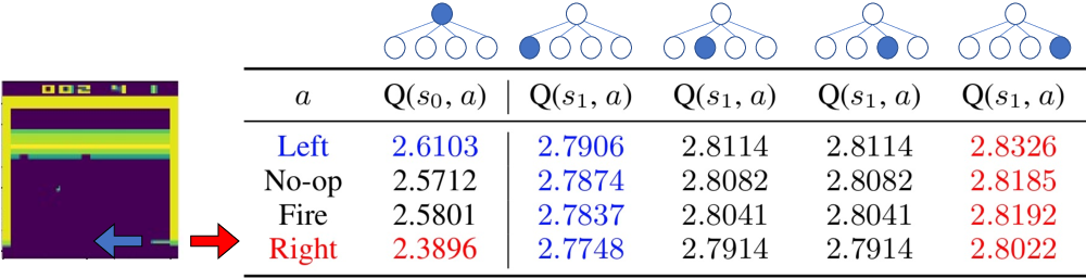 Figure 1 for Improve Agents without Retraining: Parallel Tree Search with Off-Policy Correction