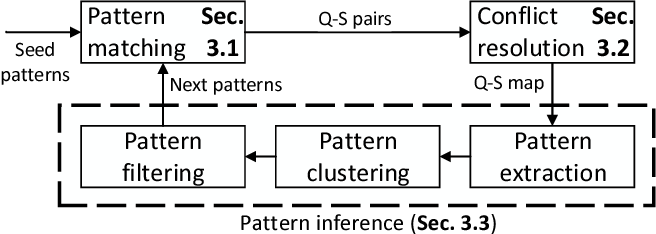 Figure 1 for Quootstrap: Scalable Unsupervised Extraction of Quotation-Speaker Pairs from Large News Corpora via Bootstrapping