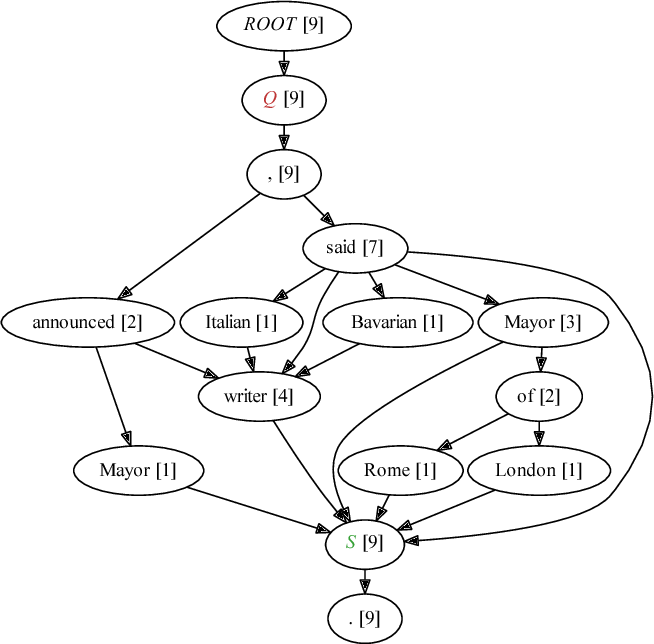 Figure 3 for Quootstrap: Scalable Unsupervised Extraction of Quotation-Speaker Pairs from Large News Corpora via Bootstrapping