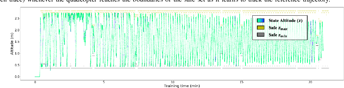 Figure 4 for Scalable Learning of Safety Guarantees for Autonomous Systems using Hamilton-Jacobi Reachability