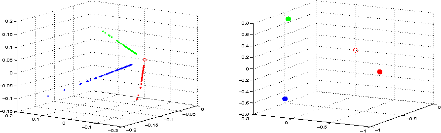Figure 1 for Regularized Spectral Clustering under the Degree-Corrected Stochastic Blockmodel