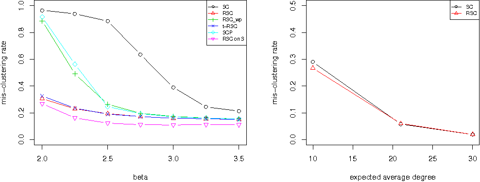 Figure 2 for Regularized Spectral Clustering under the Degree-Corrected Stochastic Blockmodel