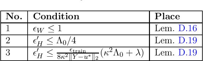 Figure 3 for Generalized Leverage Score Sampling for Neural Networks