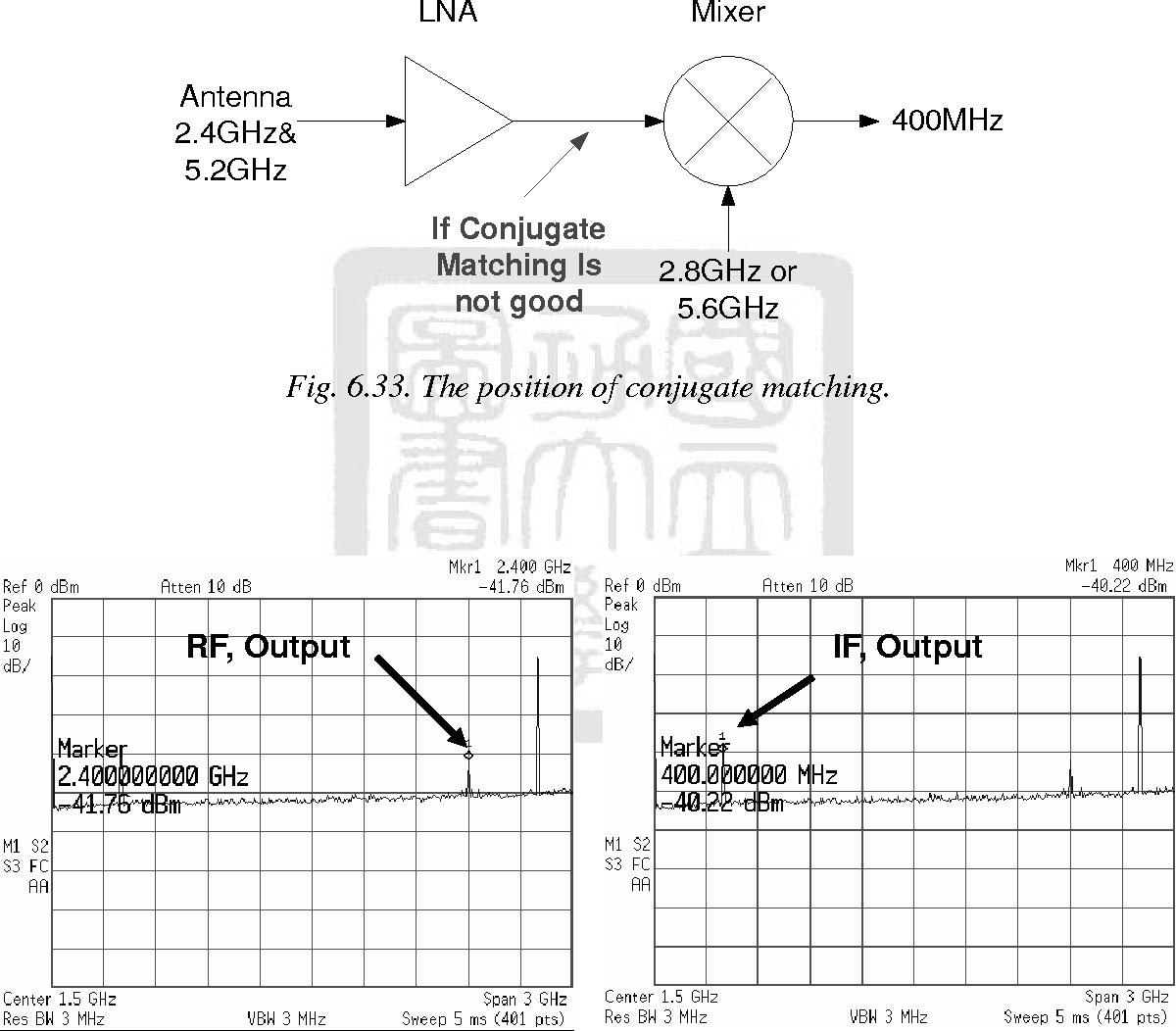Dual band LNA/mixer using conjugate matching for implantable