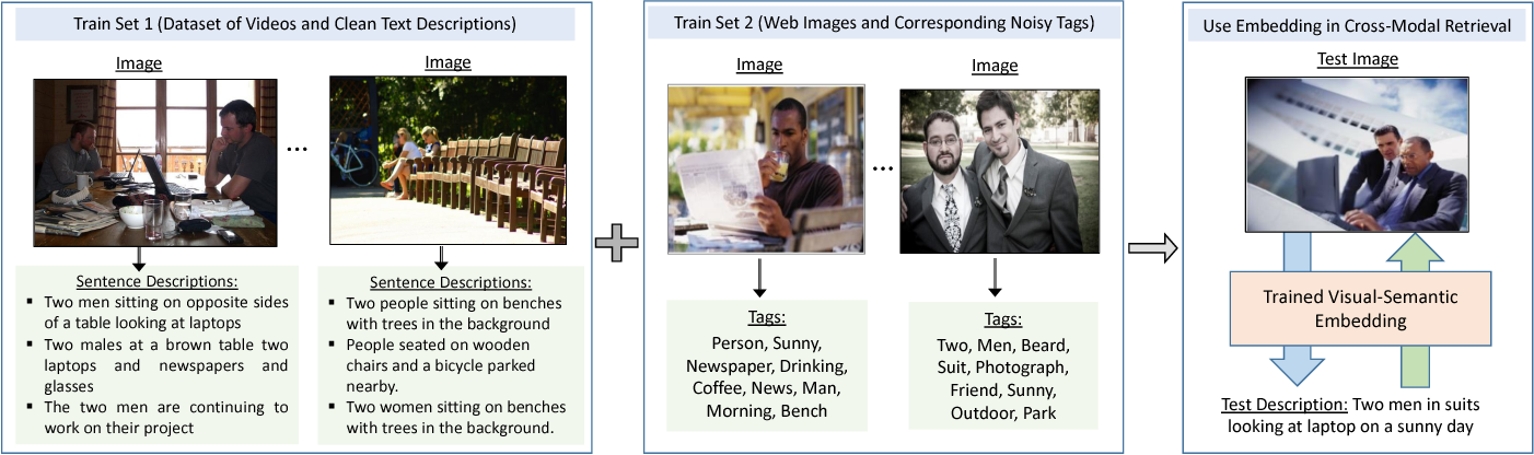 Figure 3 for Webly Supervised Joint Embedding for Cross-Modal Image-Text Retrieval