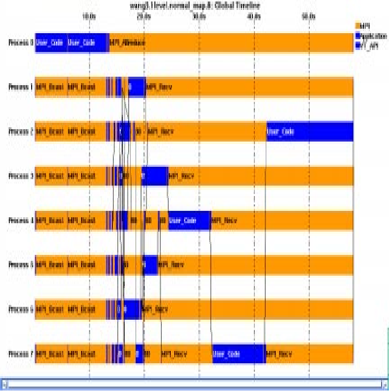 Figure 41 Output From The VAMPIR Log Of MUMPS Run With Only Tree Parallelism
