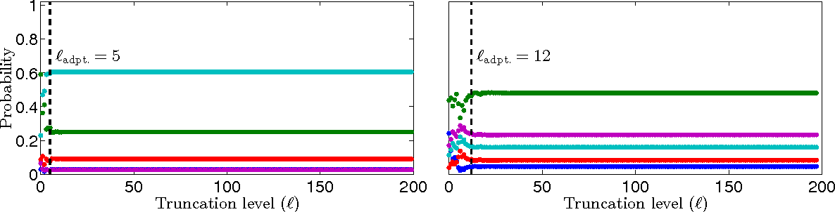 Figure 4 for Particle Gibbs with Ancestor Sampling