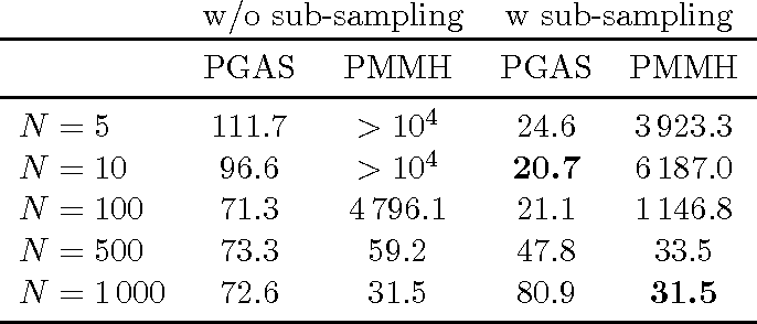 Figure 2 for Particle Gibbs with Ancestor Sampling