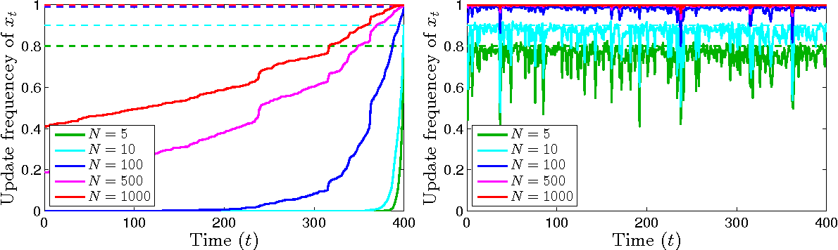 Figure 1 for Particle Gibbs with Ancestor Sampling