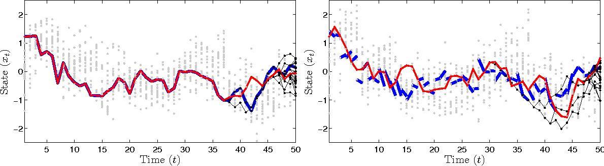 Figure 3 for Particle Gibbs with Ancestor Sampling